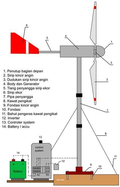 sketsa-kincir-angin.jpg